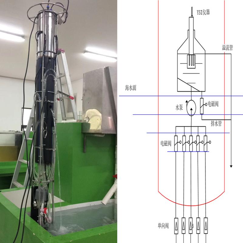 海上多参数水质浮标控制系统方案设计
